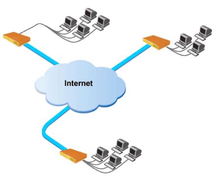 Настройка MikroTik VPN сервер L2TP, VPN между офисами