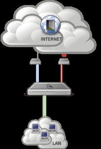 Настройка нескольких провайдеров на MikroTik, схема сети